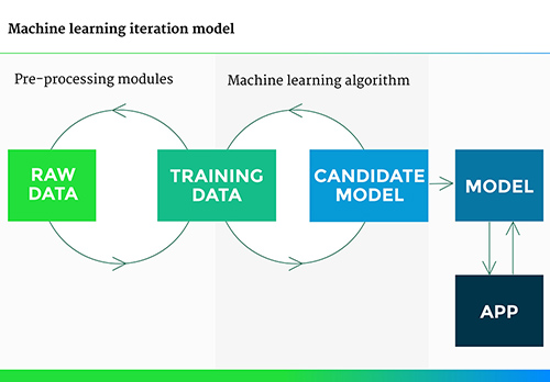 Machine Learning iteration model | foto 1